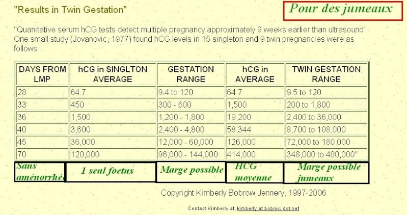 Etre enceinte : taux de B-hcg