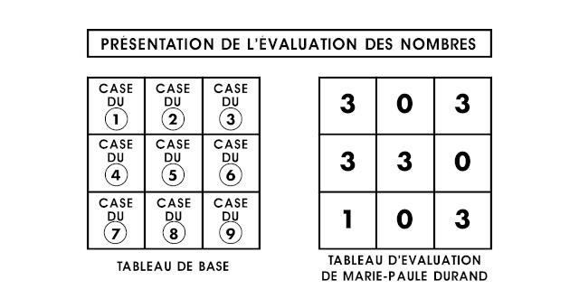 numerologie table d'inclusion