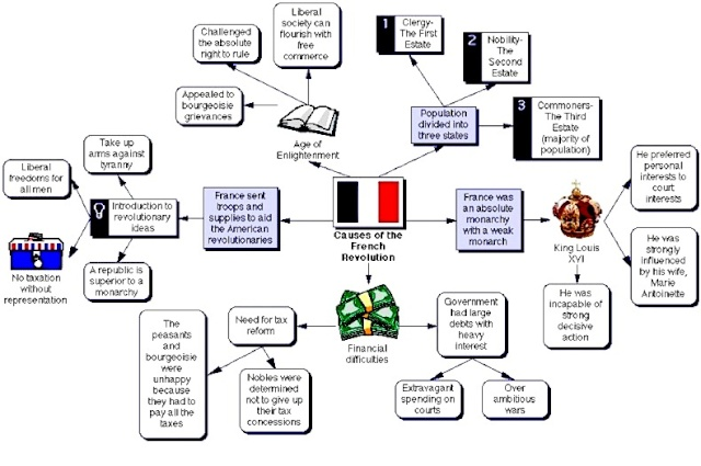 Review: Causes of the French Revolution (Flow Chart)