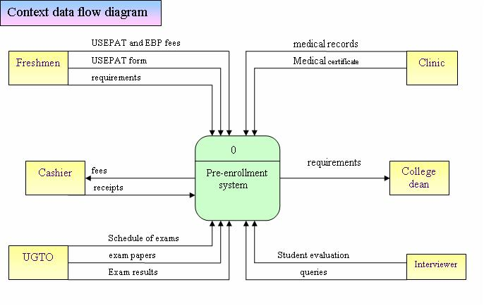 narration  dfd of usep pre enrollment systemit pictures the major processes along   the external entities  data stores and data flow  it is a single  top level diagram