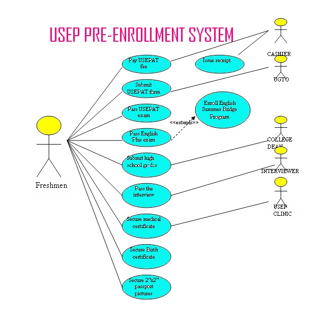 Narration activity diagram of usep pre enrollment system activity diagram of usep pre enrollment system ccuart Image collections