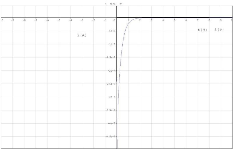 Circuito Rlc Ecuaciones Diferenciales : Transformada de laplace para circuitos rlc
