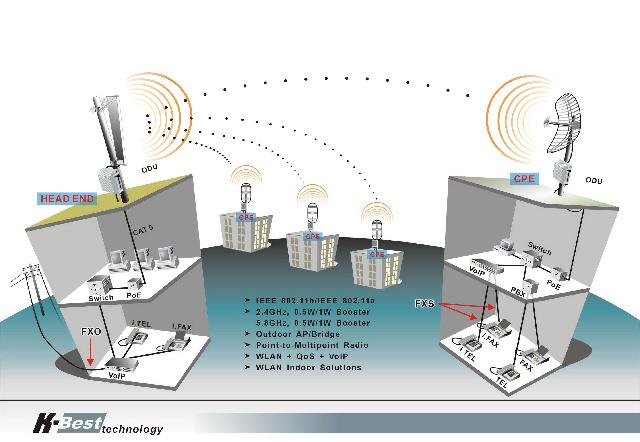Tipos de transmision de datos inalambricos
