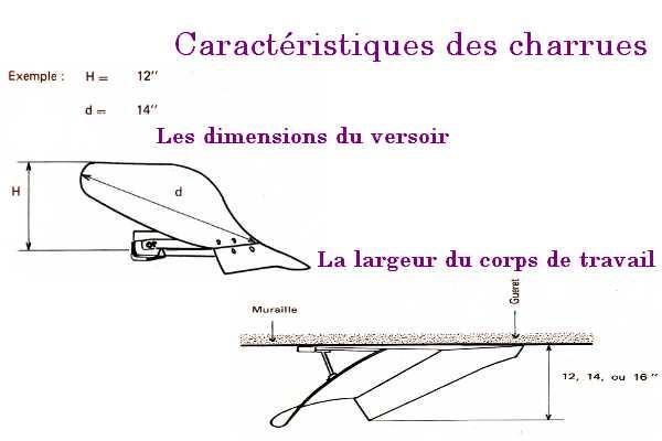 Comment mesure t 39 on une charrue en pouce - Methode simple pour mesurer terre ...
