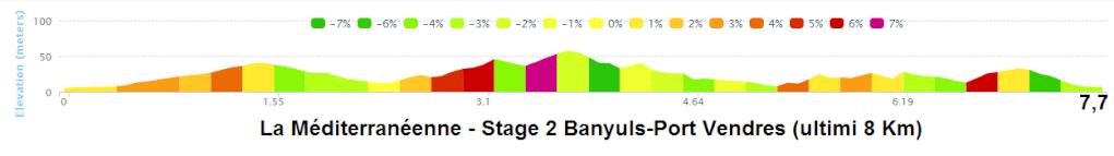 altimetria del finale ultimi 8 Km - 2016 » 42nd La Méditerranéenne (2.1) - 2a tappa » Banyuls › Port Vendres (145 km)