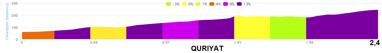 altimetria QURIYAT 2016 » 7th Tour of Oman (2.HC) - 2a tappa » Omantel Head Office › Quriyat (162 km)