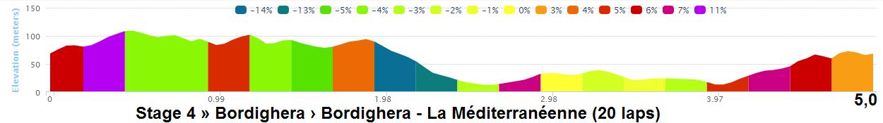 altimetria dettagliata 2016 » 42nd La Méditerranéenne (2.1) - 4a tappa » Bordighera › Bordighera (130 km)