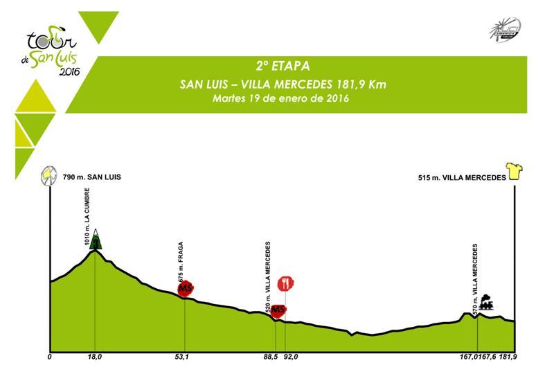 altimetria 2a tappa San Luis›Villa Mercedes (181.9 km) del Tour de San Luis