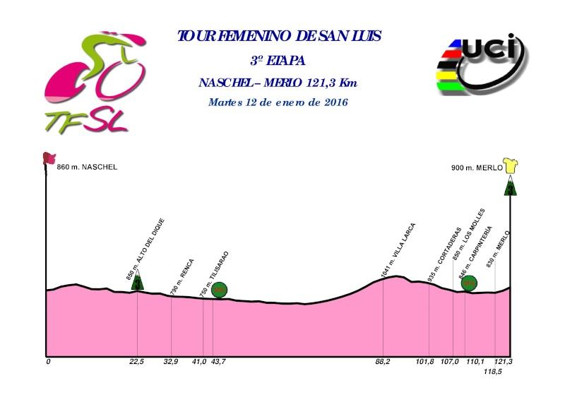 altimetria 2016 3a tappa del Tour Femenino de San Luis