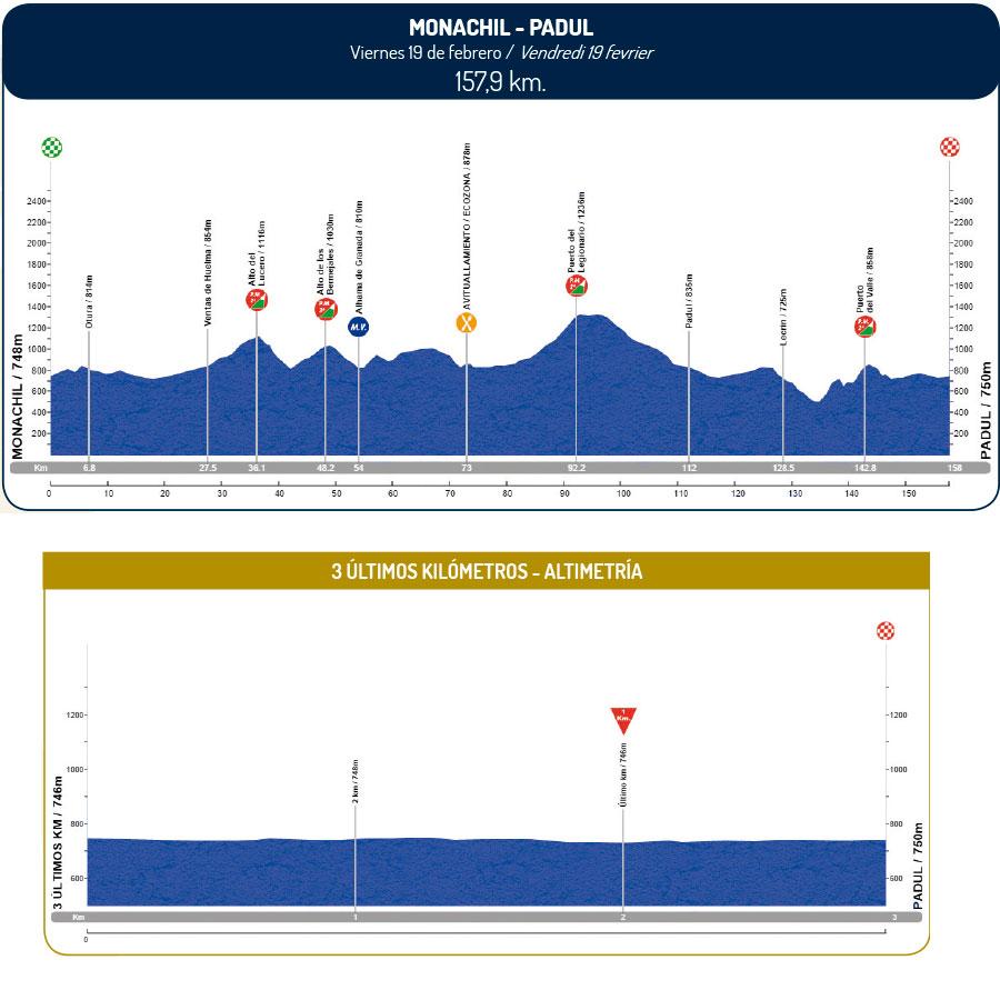 altimetria 2016 » 62nd Vuelta a Andalucia Ruta Ciclista Del Sol (2.1) - 3a tappa » Monachil › Padul (157.9 km)