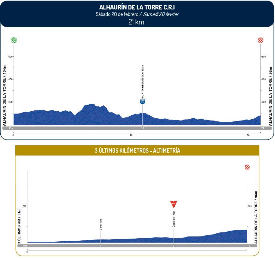 altimetria 2016 » 62nd Vuelta a Andalucia Ruta Ciclista Del Sol (2.1) - 4a tappa » Alhaurín de la Torre › Alhaurín de la Torre (21 km)