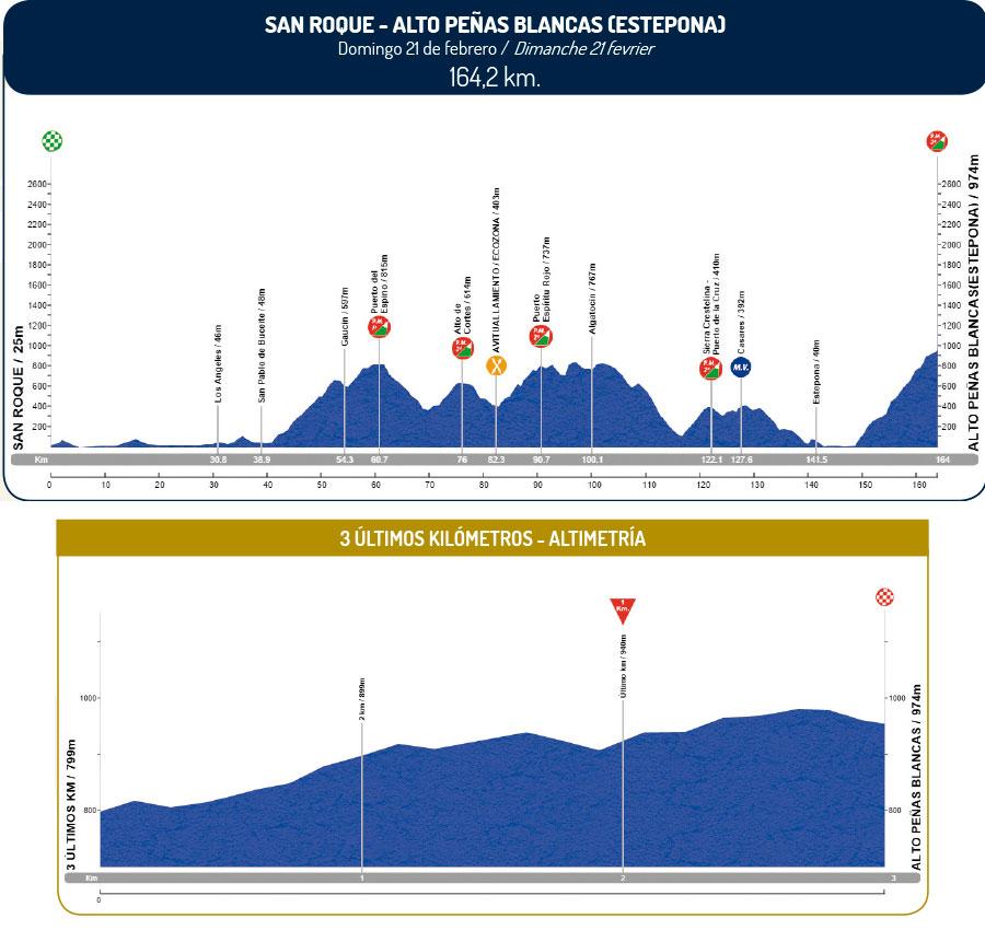 altimetria 2016 » 62nd Vuelta a Andalucia Ruta Ciclista Del Sol (2.1) - 5a tappa » San Roque › Peñas Blancas (164.2 km)