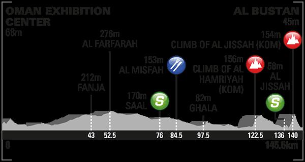 altimetria 2016 » 7th Tour of Oman (2.HC) - 1a tappa » Oman Exhibition Center › Al Bustan (145.5 km)