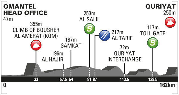 altimetria 2016 » 7th Tour of Oman (2.HC) - 2a tappa » Omantel Head Office › Quriyat (162 km)