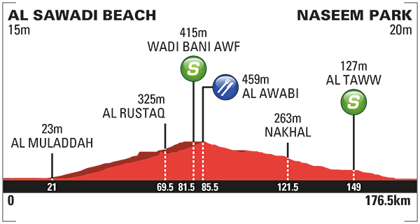 altimetria 2016 » 7th Tour of Oman (2.HC) - Al Sawadi Beach › Naseem Park (176.5 km)