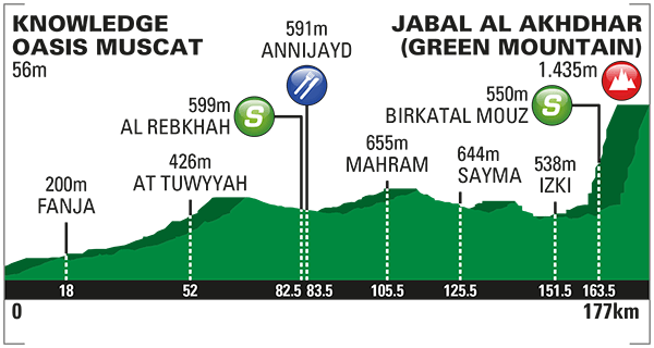 altimetria 2016 » 7th Tour of Oman (2.HC) - 4a tappa » Knowledge Oasis Muscat › Jabal Al Akhdhar (Green Mountain) (177 km)