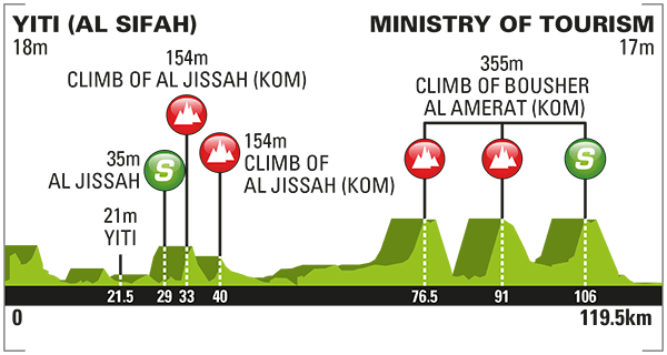 altimetria 2016 » 7th Tour of Oman (2.HC) - 5a tappa » Yiti (Al Sifah) › Ministry of Tourism (119.5 km)