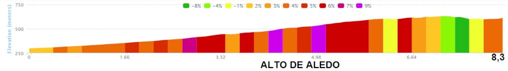 altimetria 2016 ALTO DE ALEDO » Vuelta Ciclista a la Region de Murcia Costa Calida - San Javier › Murcia (199.3 km)