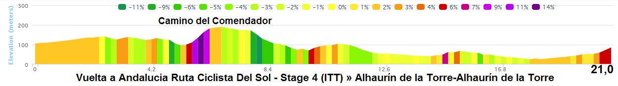 altimetria dettagliata 2016 » 62nd Vuelta a Andalucia Ruta Ciclista Del Sol (2.1) - 4a tappa » Alhaurín de la Torre › Alhaurín de la Torre (21 km)