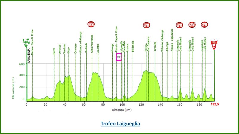 altimetria 2016 » 53rd Trofeo Laigueglia (1.HC) » Laigueglia › Laigueglia (192.5 km)