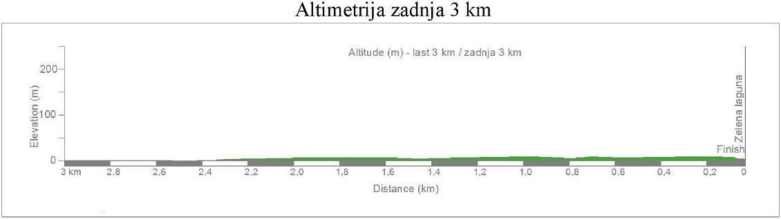 altimetria ultimi 3 Km 2016 » Grand Prix Laguna Poreč (1.2) » Poreč › Poreč (163 km)