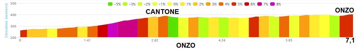 altimetria VENDONE CANTONE ONZO 2016 » 53rd Trofeo Laigueglia (1.HC) » Laigueglia › Laigueglia (192.5 km)