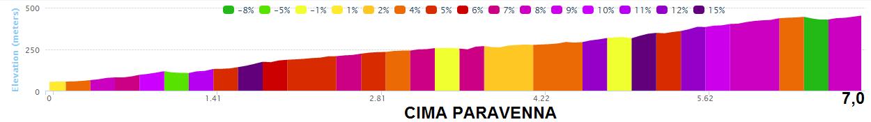 altimetria CIMA PARAVENNA 2016 » 53rd Trofeo Laigueglia (1.HC) » Laigueglia › Laigueglia (192.5 km)