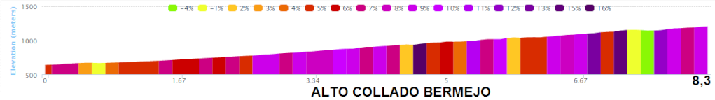 altimetria 2016 ALTO COLLADO BERMEJO » Vuelta Ciclista a la Region de Murcia Costa Calida - San Javier › Murcia (199.3 km)