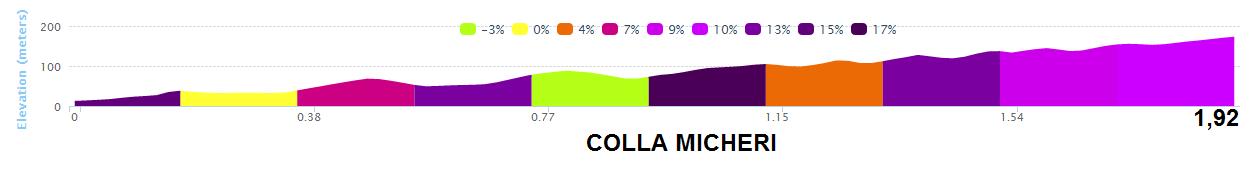 altimetria COLLA MICHERI 2016 » 53rd Trofeo Laigueglia (1.HC) » Laigueglia › Laigueglia (192.5 km)