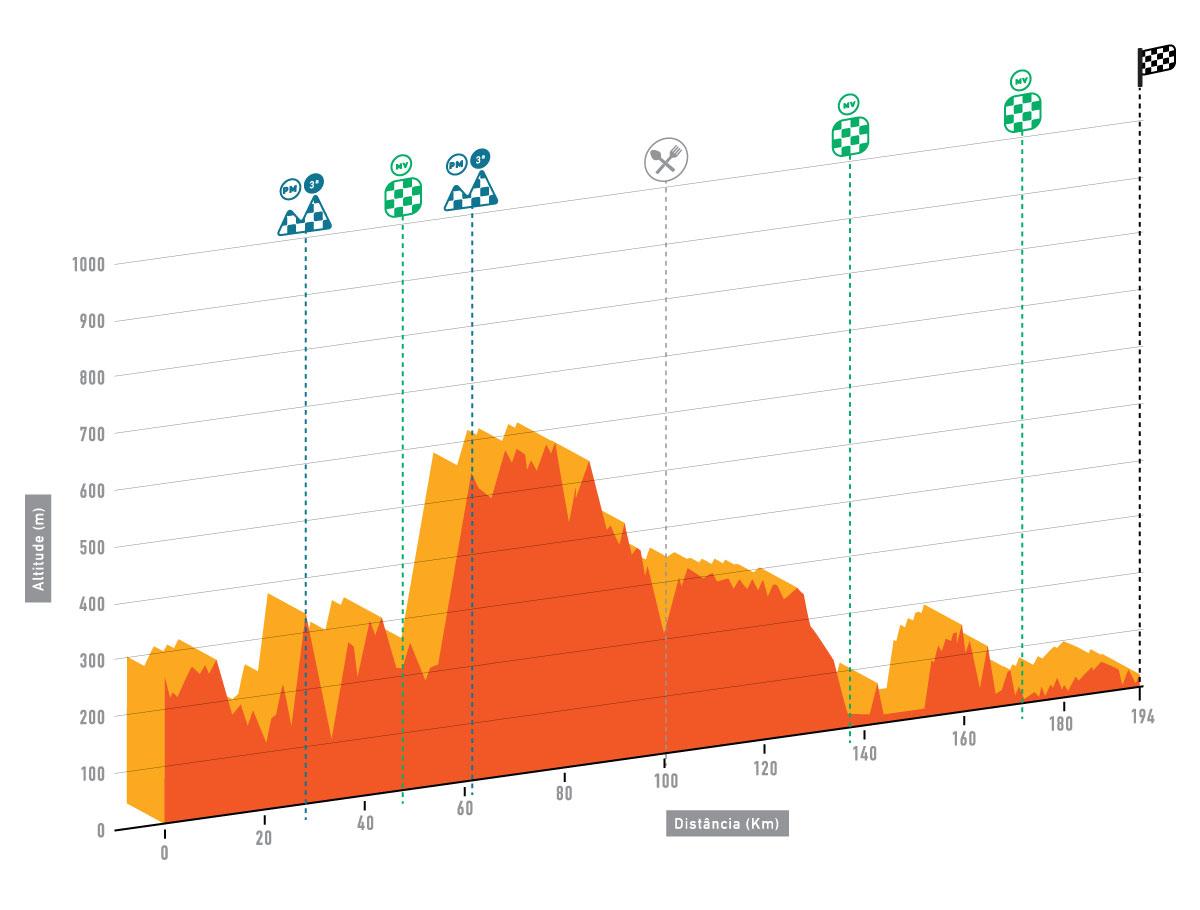 altimetria 2016 » 42nd Volta ao Algarve em Bicicleta (2.1) - 4a tappa » S. Brás de Alportel › Tavira (187.3 km)