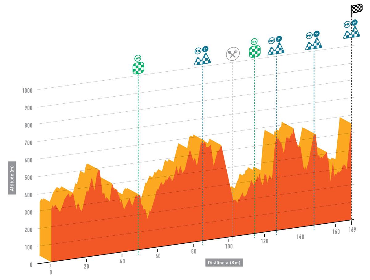 altimetria 2016 » 42nd Volta ao Algarve em Bicicleta (2.1) - 5a tappa » Almodôvar › Alto do Malhão (172.7 km)