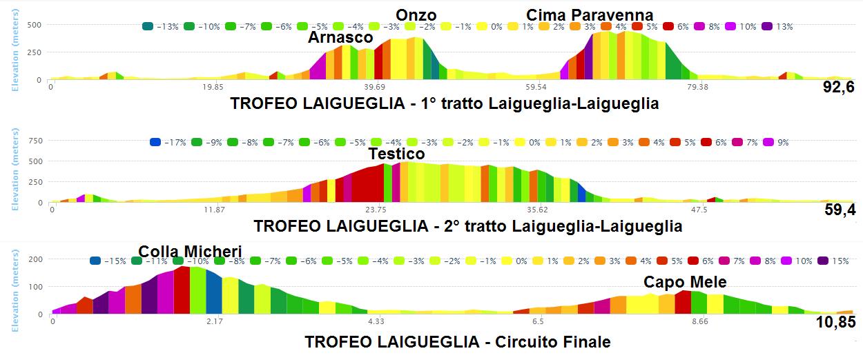 altimetria analisi tratti 2016 » 53rd Trofeo Laigueglia (1.HC) » Laigueglia › Laigueglia (192.5 km)
