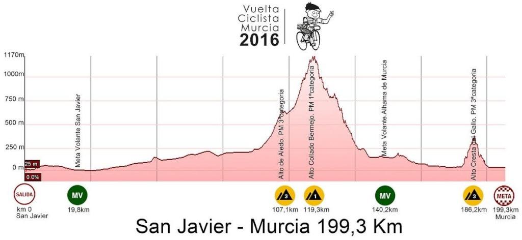 altimetria 2016 » Vuelta Ciclista a la Region de Murcia Costa Calida - San Javier › Murcia (199.3 km)