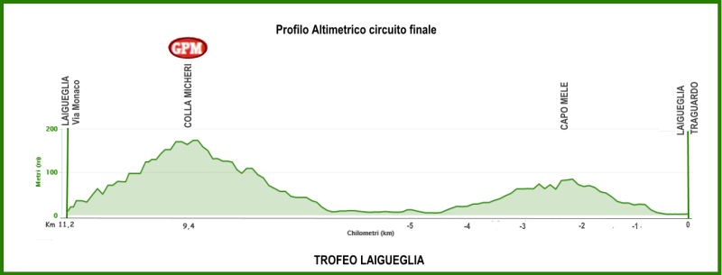 altimetria circuito finale 2016 » 53rd Trofeo Laigueglia (1.HC) » Laigueglia › Laigueglia (192.5 km)