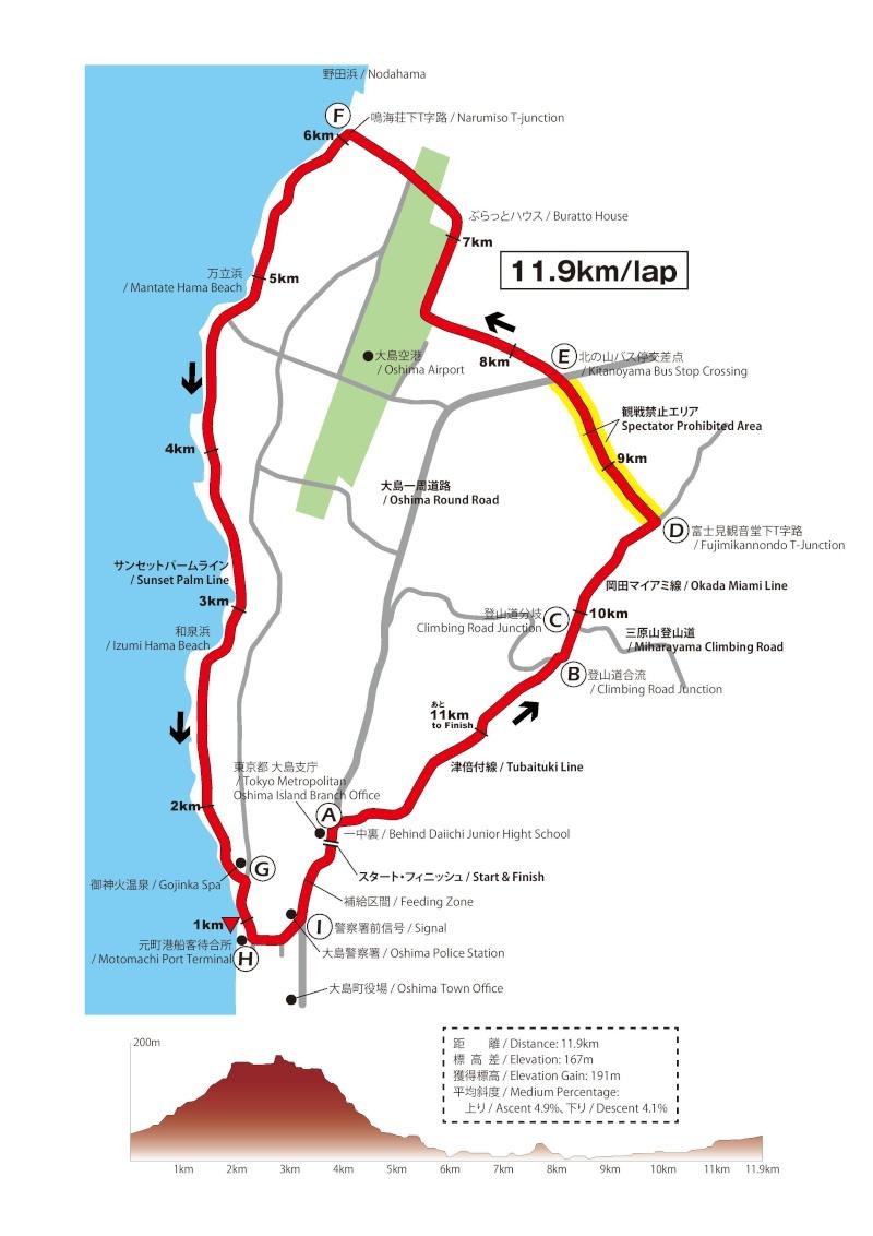 planimetria altimetria Campionati Asiatici di ciclismo 2016 - Corsa in Linea su strada Juniores Donne