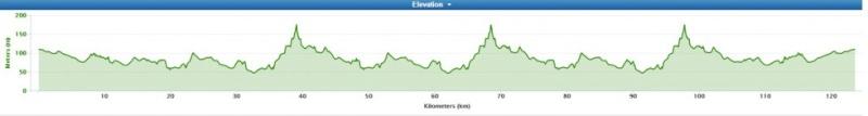 altimetria 1a tappa Masterton›Masterton (123 km) della New Zealand Cycle Classic