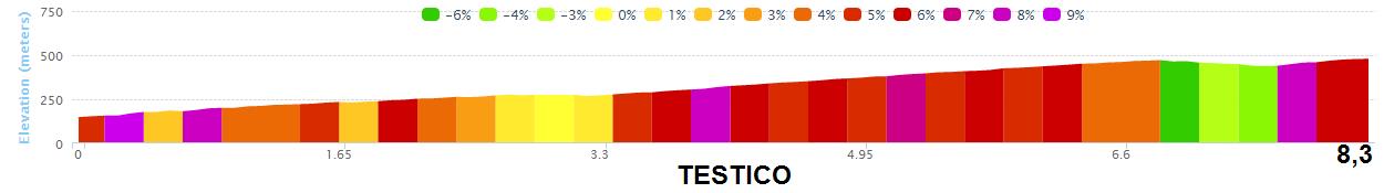 altimetria TESTICO 2016 » 53rd Trofeo Laigueglia (1.HC) » Laigueglia › Laigueglia (192.5 km)