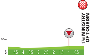 altimetria ultimi 5 Km 2016 » 7th Tour of Oman (2.HC) - 5a tappa » Yiti (Al Sifah) › Ministry of Tourism (119.5 km)