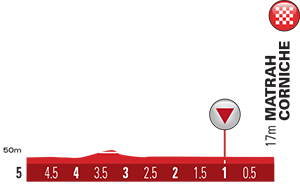 altimetria ultimi 5 Km 2016 » 7th Tour of Oman (2.HC) - 6a tappa » The Wave Muscat › Matrah Corniche (130.5 km)