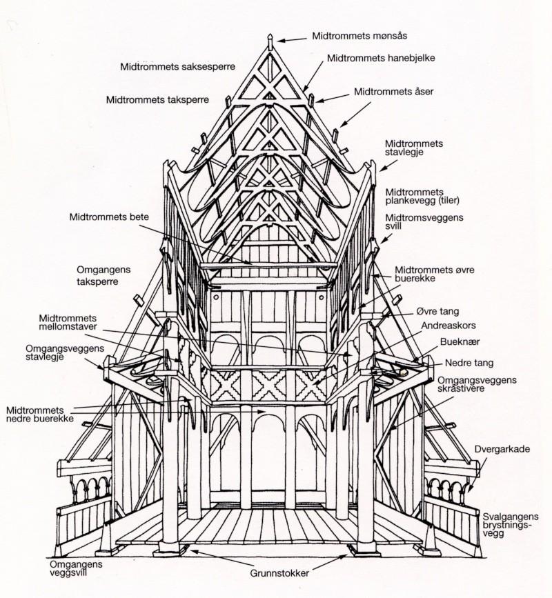 """Berühmt Norvège : Les """"stavkirke"""", églises en """"bois debout"""", et  MH86"""