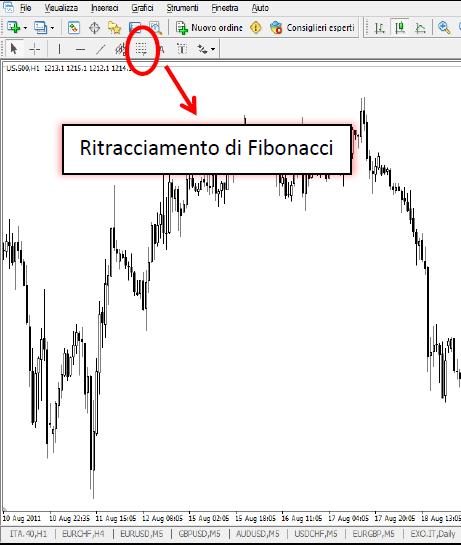 Ritracciamento di fibonacci forex